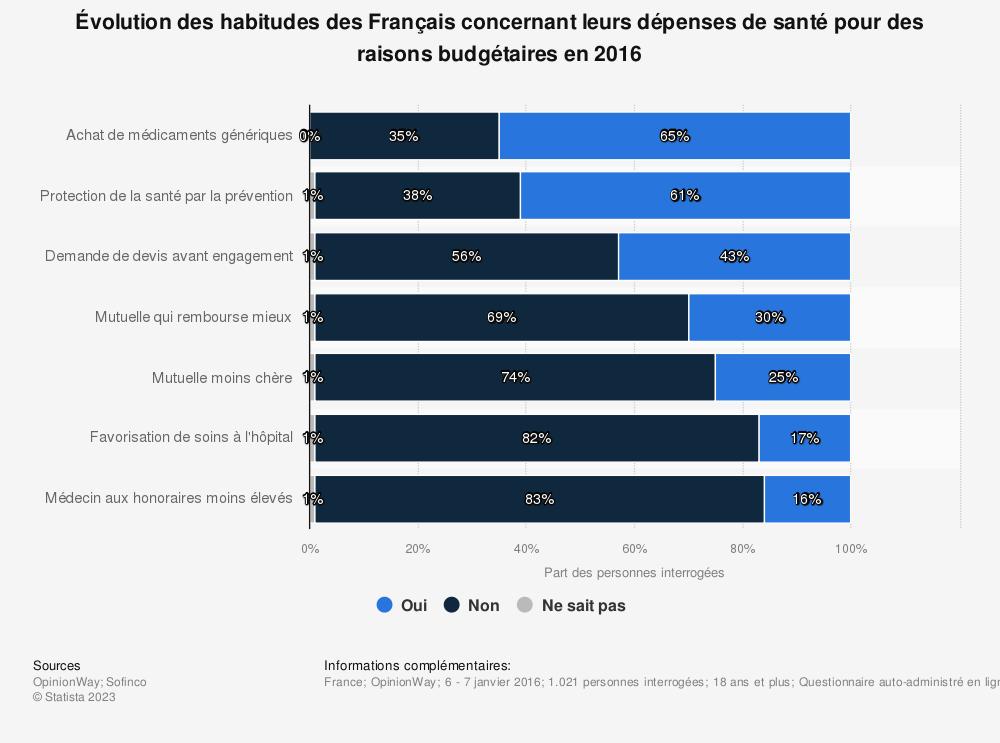Statistique: Évolution des habitudes des Français concernant leurs dépenses de santé pour des raisons budgétaires en 2016 | Statista