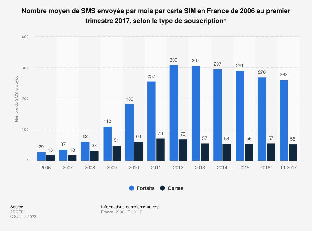 Statistique: Nombre moyen de SMS envoyés par mois par carte SIM en France de 2006 au premier trimestre 2017, selon le type de souscription*  | Statista