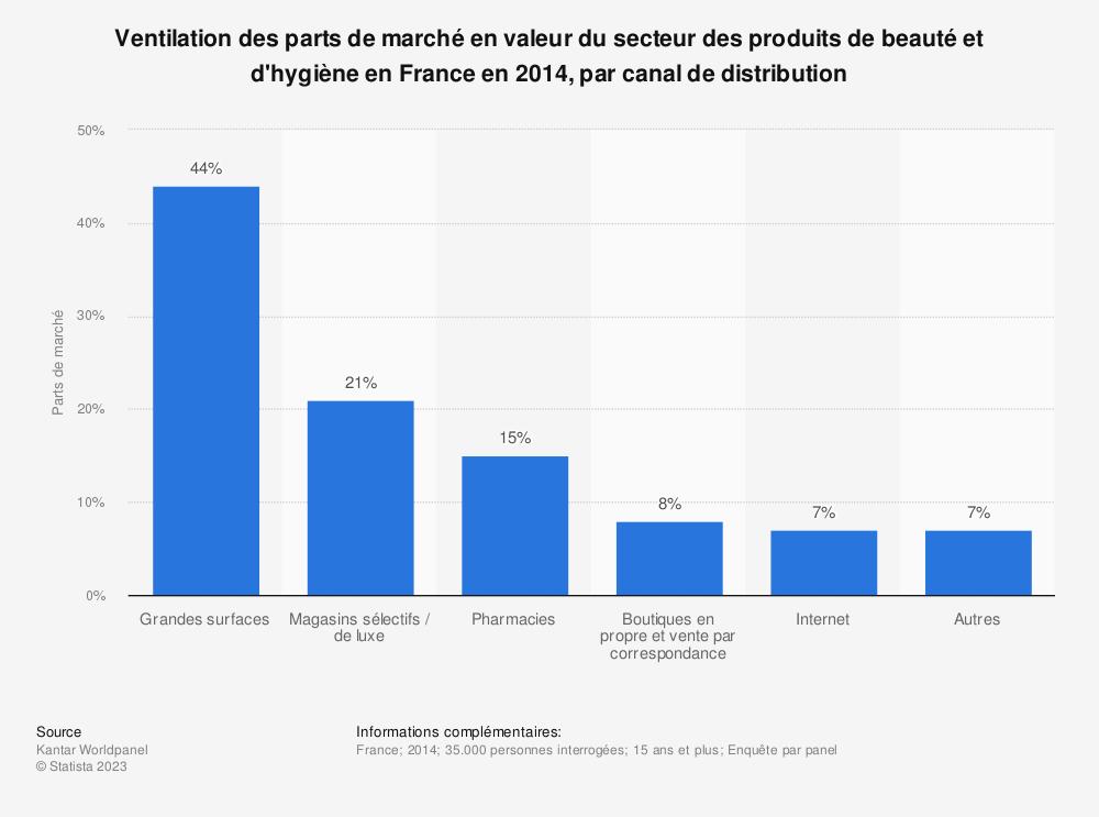 Statistique: Ventilation des parts de marché en valeur du secteur des produits de beauté et d'hygiène en France en 2014, par canal de distribution | Statista