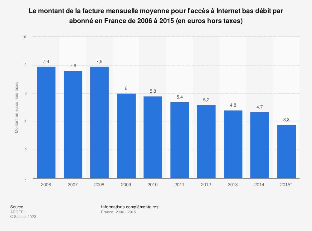 Statistique: Le montant de la facture mensuelle moyenne pour l'accès à Internet bas débit par abonné en France de 2006 à 2015 (en euros hors taxes) | Statista