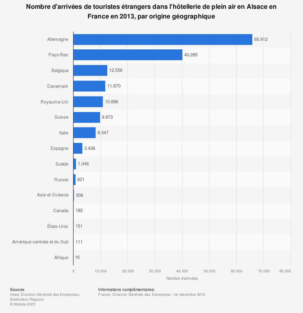 Statistique: Nombre d'arrivées de touristes étrangers dans l'hôtellerie de plein air en Alsace en France en 2013, par origine géographique | Statista