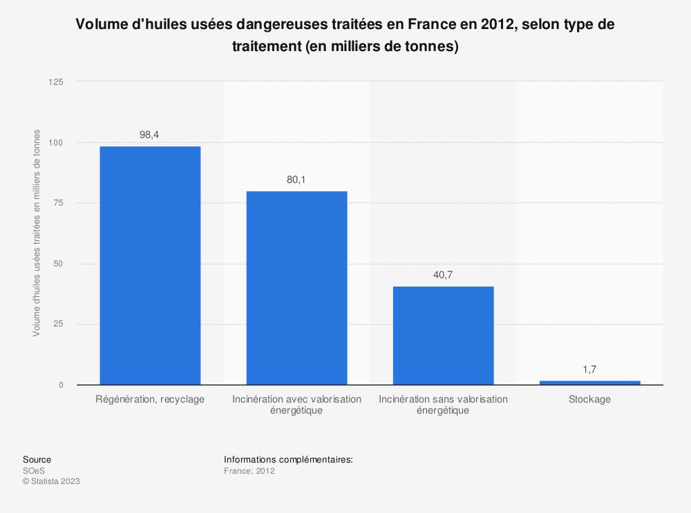Statistique: Volume d'huiles usées dangereuses traitées en France en 2012, selon type de traitement (en milliers de tonnes) | Statista