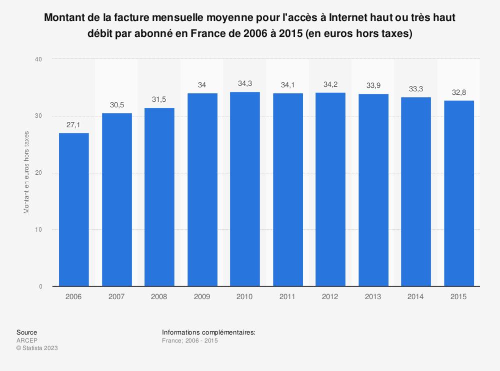 Statistique: Montant de la facture mensuelle moyenne pour l'accès à Internet haut ou très haut débit par abonné en France de 2006 à 2015 (en euros hors taxes) | Statista