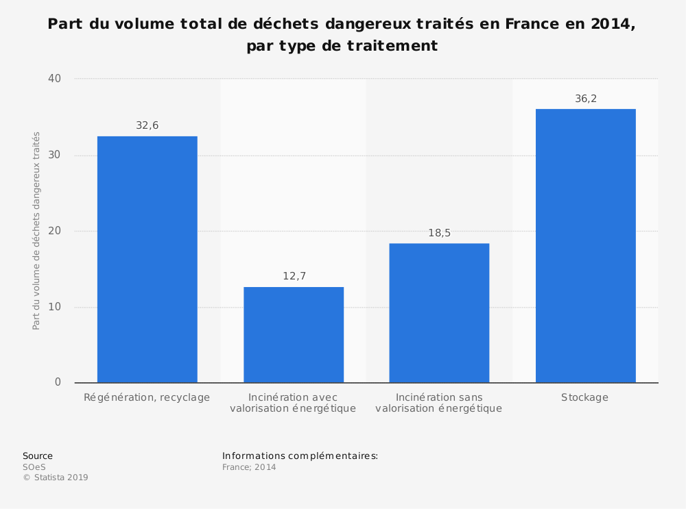 Statistique: Part du volume total de déchets dangereux traités en France en 2014, par type de traitement | Statista