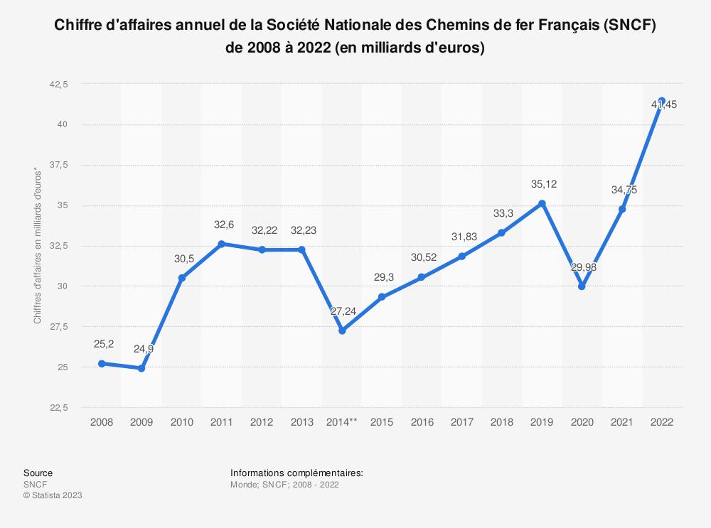 Statistique: Chiffre d'affaires annuel de la Société Nationale des Chemins de fer Français (SNCF) de 2008 à 2018* (en milliards d'euros) | Statista