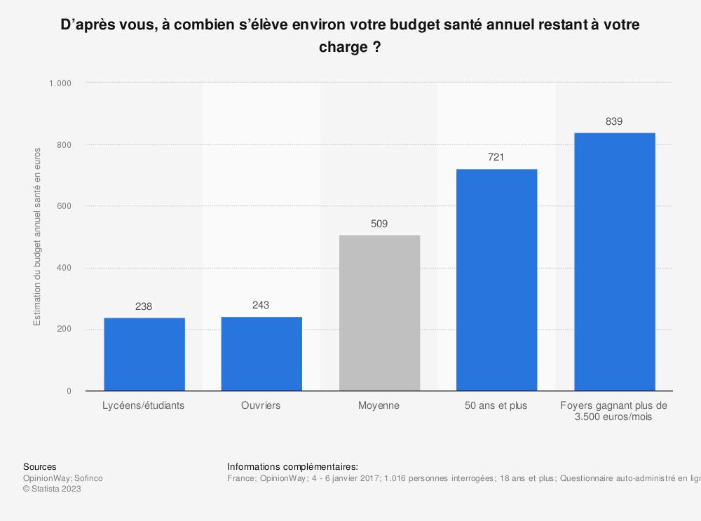 Statistique: D'après vous, à combien s'élève environ votre budget santé annuel restant à votre charge ?  | Statista