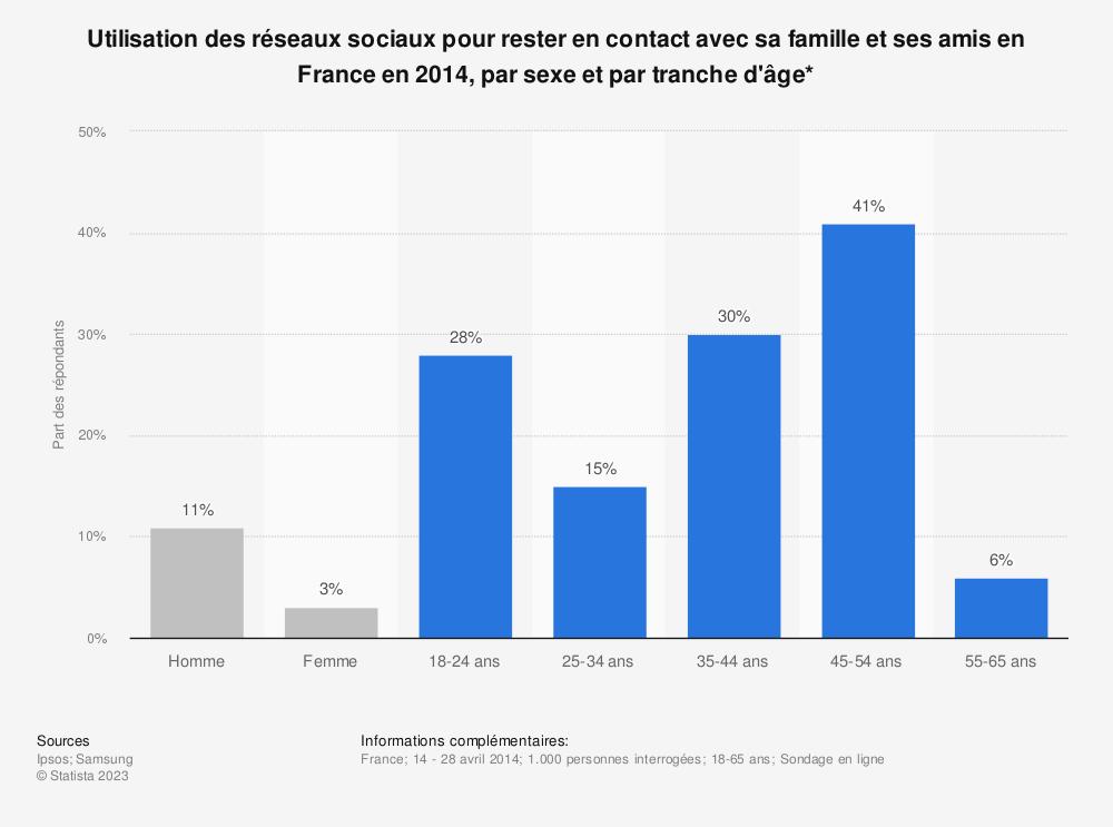 Statistique: Utilisation des réseaux sociaux pour rester en contact avec sa famille et ses amis en France en 2014, par sexe et par tranche d'âge* | Statista