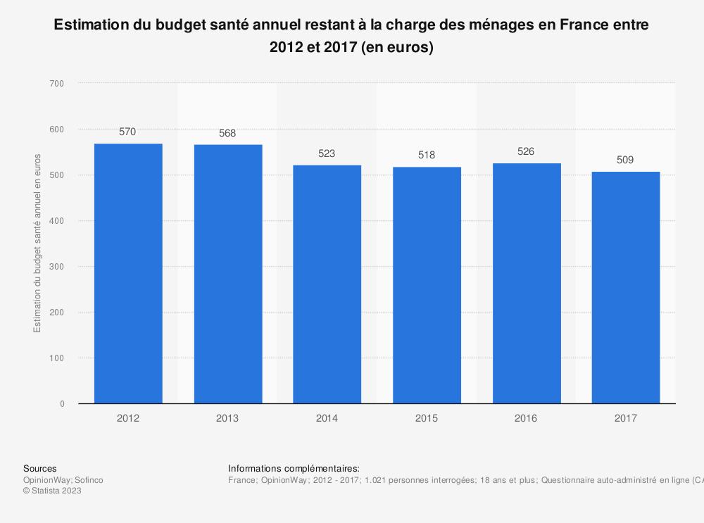 Statistique: Estimation du budget santé annuel restant à la charge des ménages en France entre 2012 et 2017 (en euros) | Statista