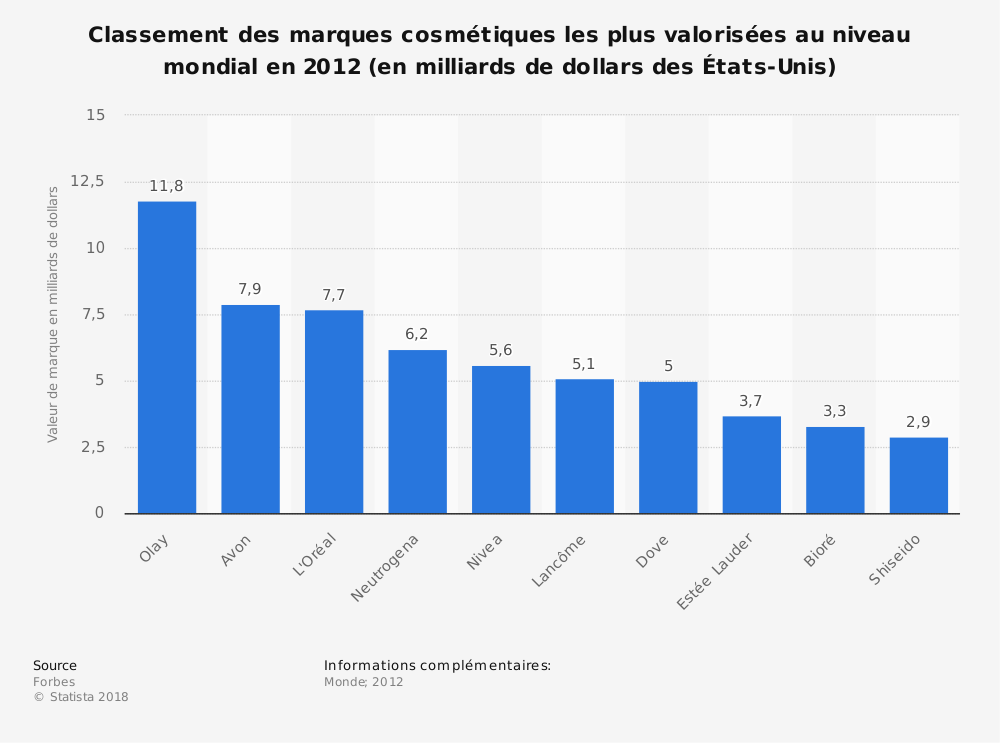 Statistique: Classement des marques cosmétiques les plus valorisées au niveau mondial en 2012 (en milliards de dollars des États-Unis) | Statista