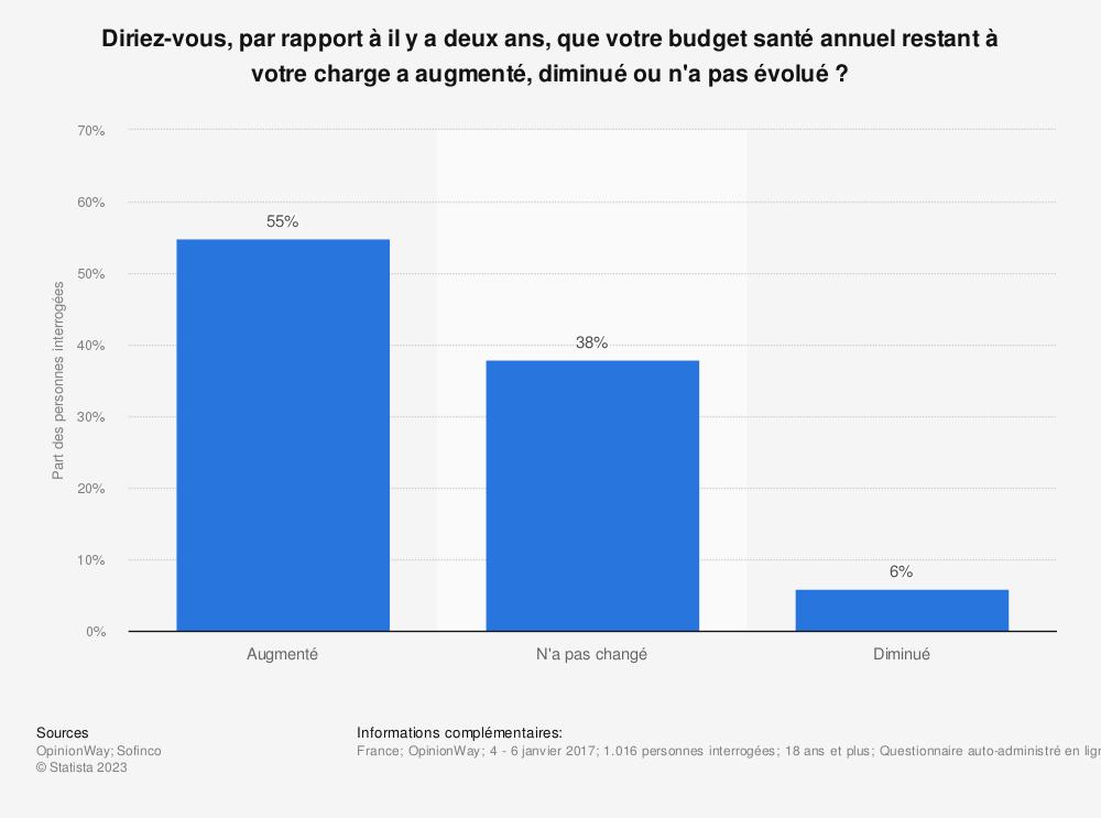 Statistique: Diriez-vous, par rapport à il y a deux ans, que votre budget santé annuel restant à votre charge a augmenté, diminué ou n'a pas évolué ? | Statista