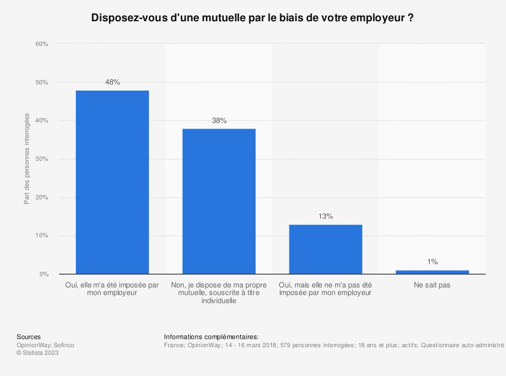 Statistique: Disposez-vous d'une mutuelle par le biais de votre employeur ? | Statista