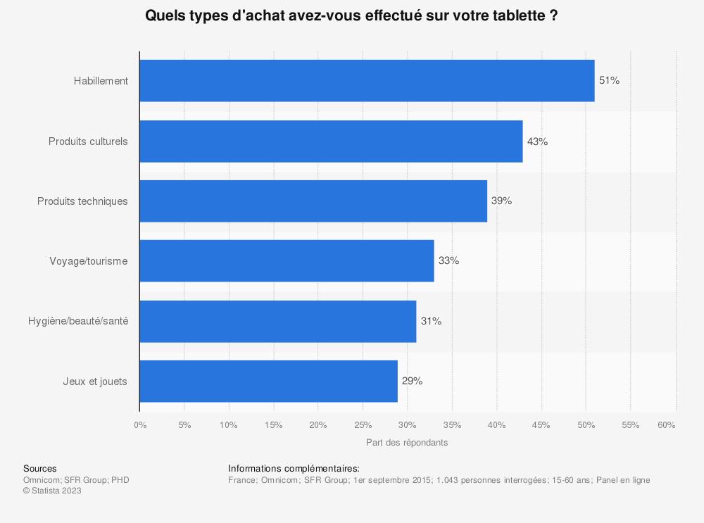 Statistique: Quels types d'achat avez-vous effectué sur votre tablette ? | Statista