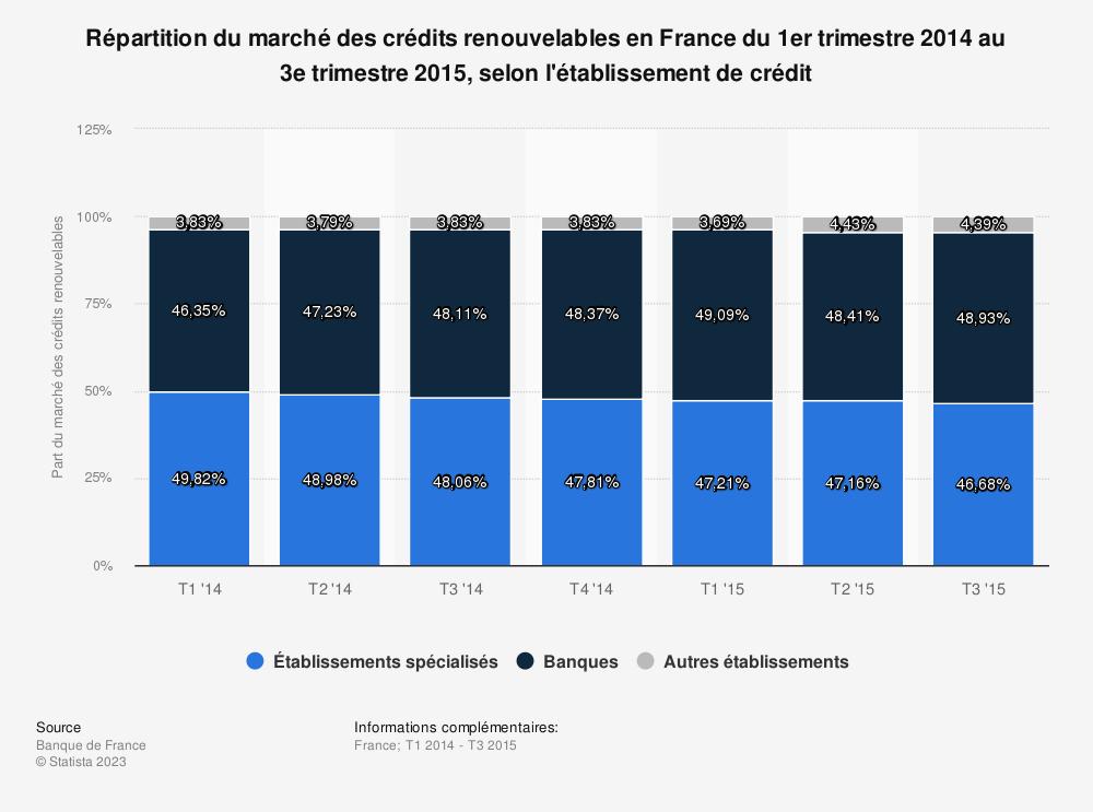Statistique: Répartition du marché des crédits renouvelables en France du 1er trimestre 2014 au 3ème trimestre 2015, selon l'établissement de crédit | Statista
