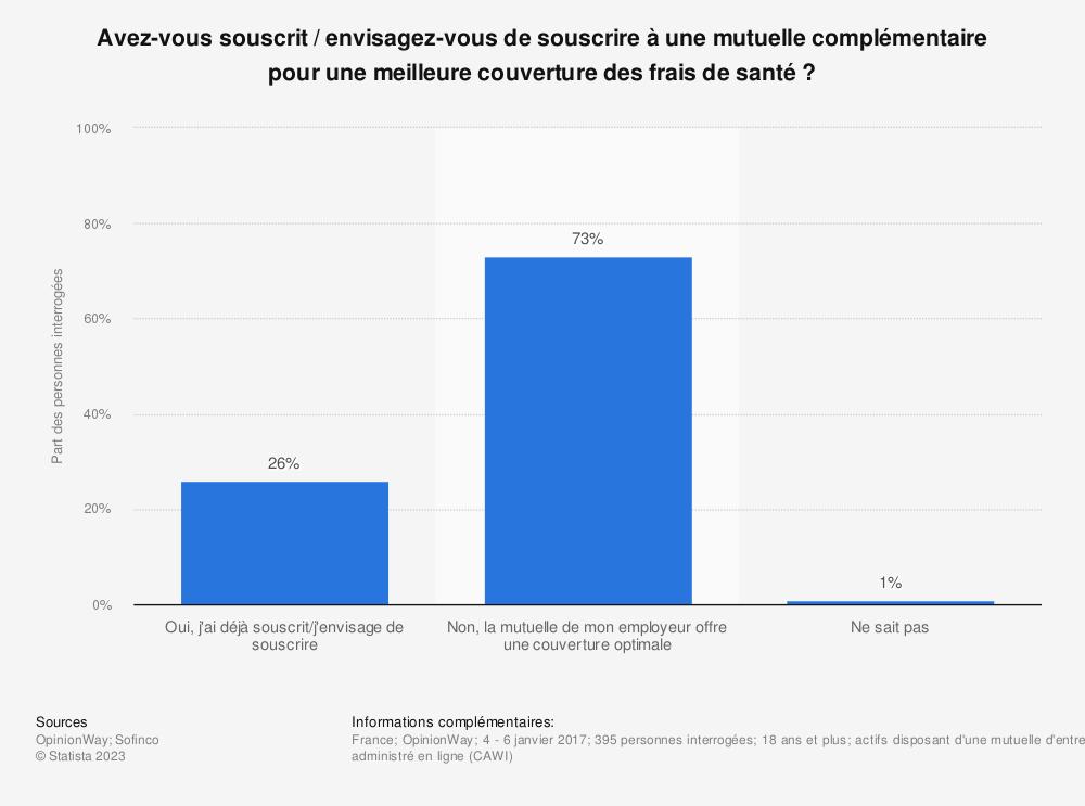 Statistique: Avez-vous souscrit / envisagez-vous de souscrire à une mutuelle complémentaire pour une meilleure couverture des frais de santé ? | Statista