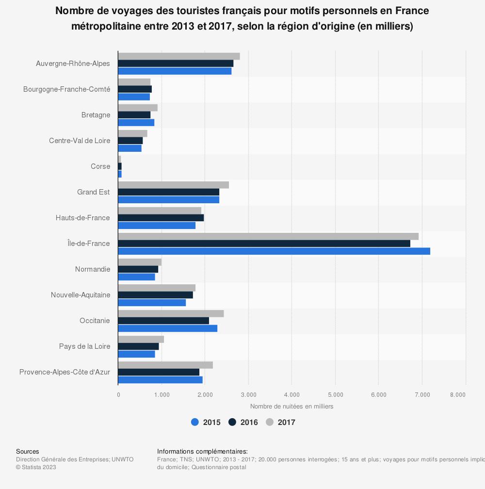 Statistique: Nombre de voyages des touristes français pour motifs personnels en France métropolitaine entre 2013 et 2017, selon la région d'origine (en milliers) | Statista
