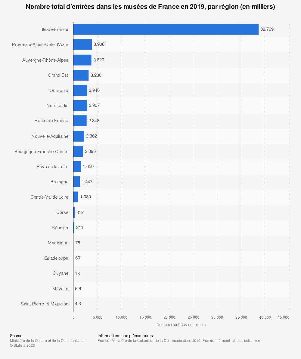 Statistique: Nombre total d'entrées dans les musées de France en 2016, par région | Statista