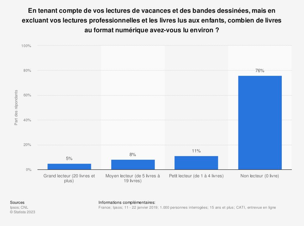 Statistique: En tenant compte de vos lectures de vacances et des bandes dessinées, mais en excluant vos lectures professionnelles et les livres lus aux enfants, combien de livres au format numérique avez-vous lu environ ? | Statista