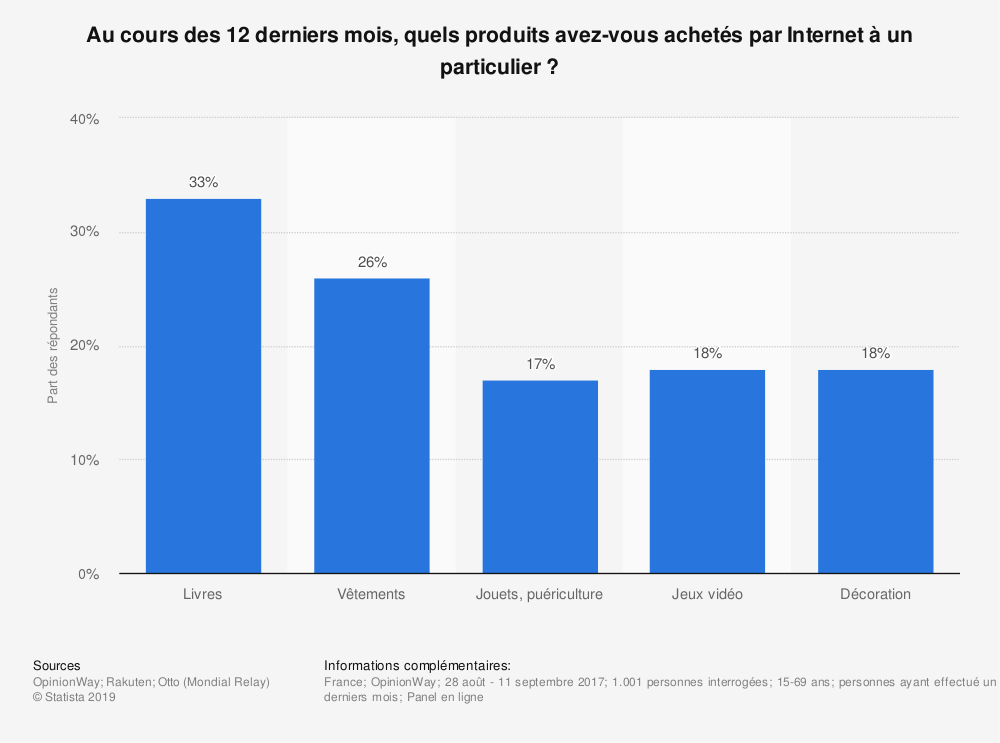 Statistique: Au cours des 12 derniers mois, quels produits avez-vous achetés par Internet à un particulier ? | Statista