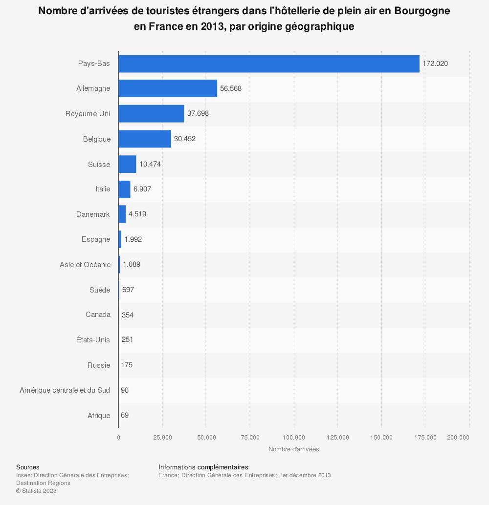 Statistique: Nombre d'arrivées de touristes étrangers dans l'hôtellerie de plein air en Bourgogne en France en 2013, par origine géographique | Statista