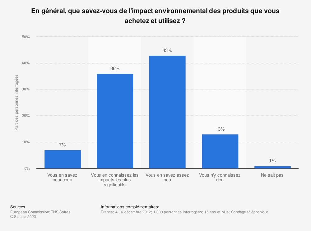 Statistique: En général, que savez-vous de l'impact environnemental des produits que vous achetez et utilisez ? | Statista