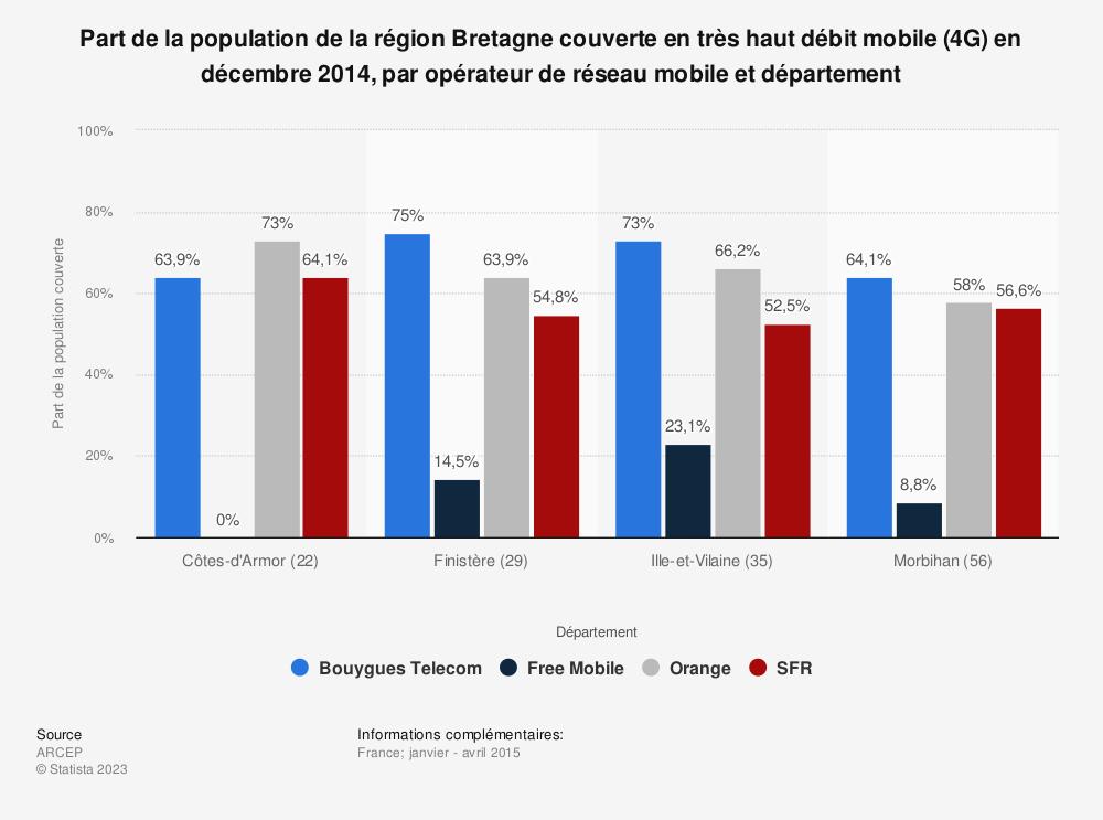 Statistique: Part de la population de la région Bretagne couverte en très haut débit mobile (4G) en décembre 2014, par opérateur de réseau mobile et département | Statista