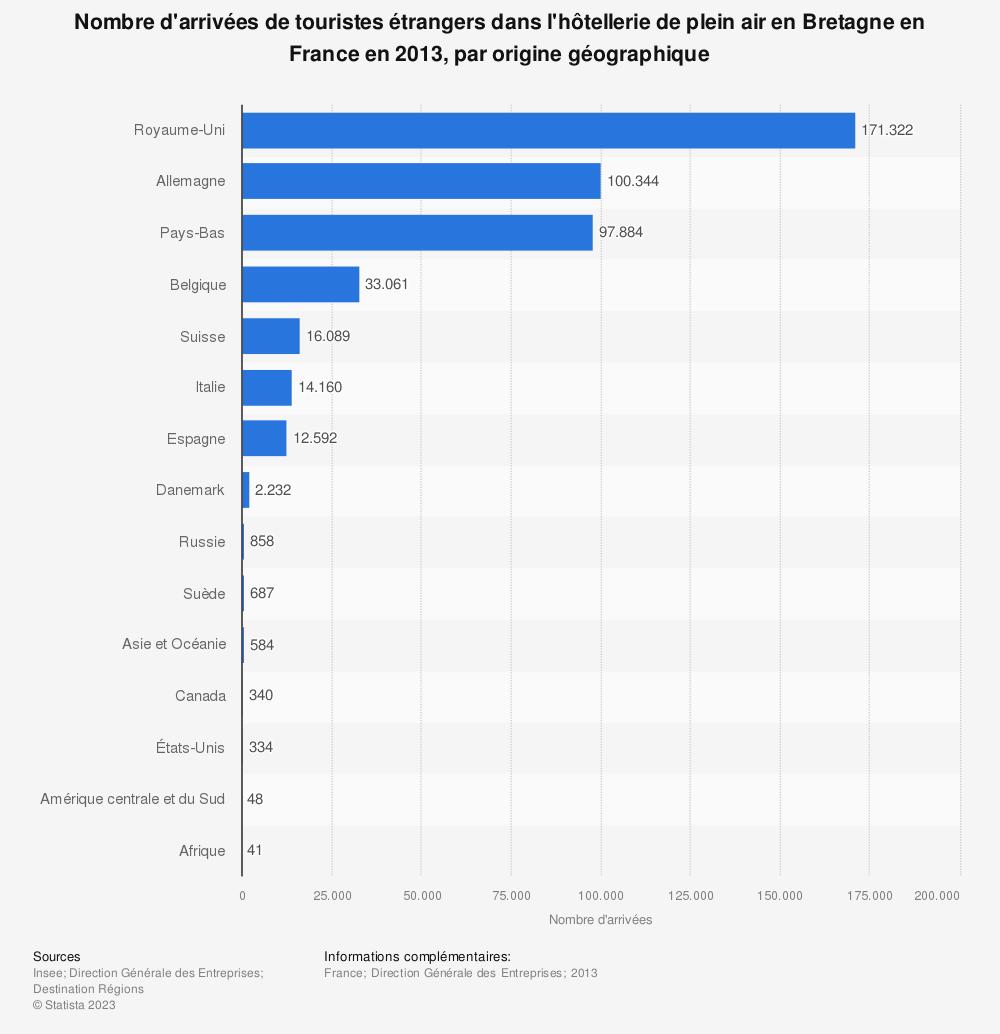 Statistique: Nombre d'arrivées de touristes étrangers dans l'hôtellerie de plein air en Bretagne en France en 2013, par origine géographique | Statista