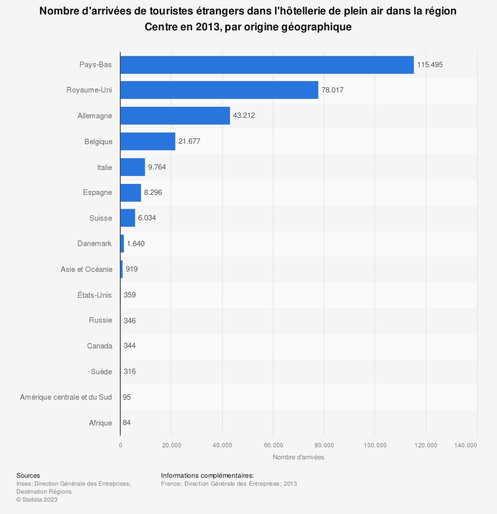 Statistique: Nombre d'arrivées de touristes étrangers dans l'hôtellerie de plein air dans la région Centre en 2013, par origine géographique | Statista