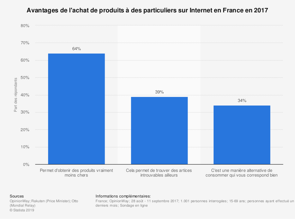 Statistique: Avantages de l'achat de produits à des particuliers sur Internet en France en 2017 | Statista