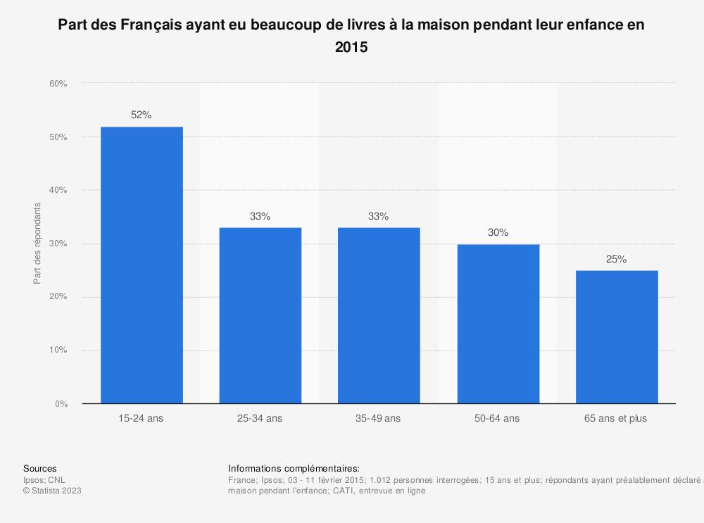 Statistique: Part des Français ayant eu beaucoup de livres à la maison pendant leur enfance en 2015 | Statista