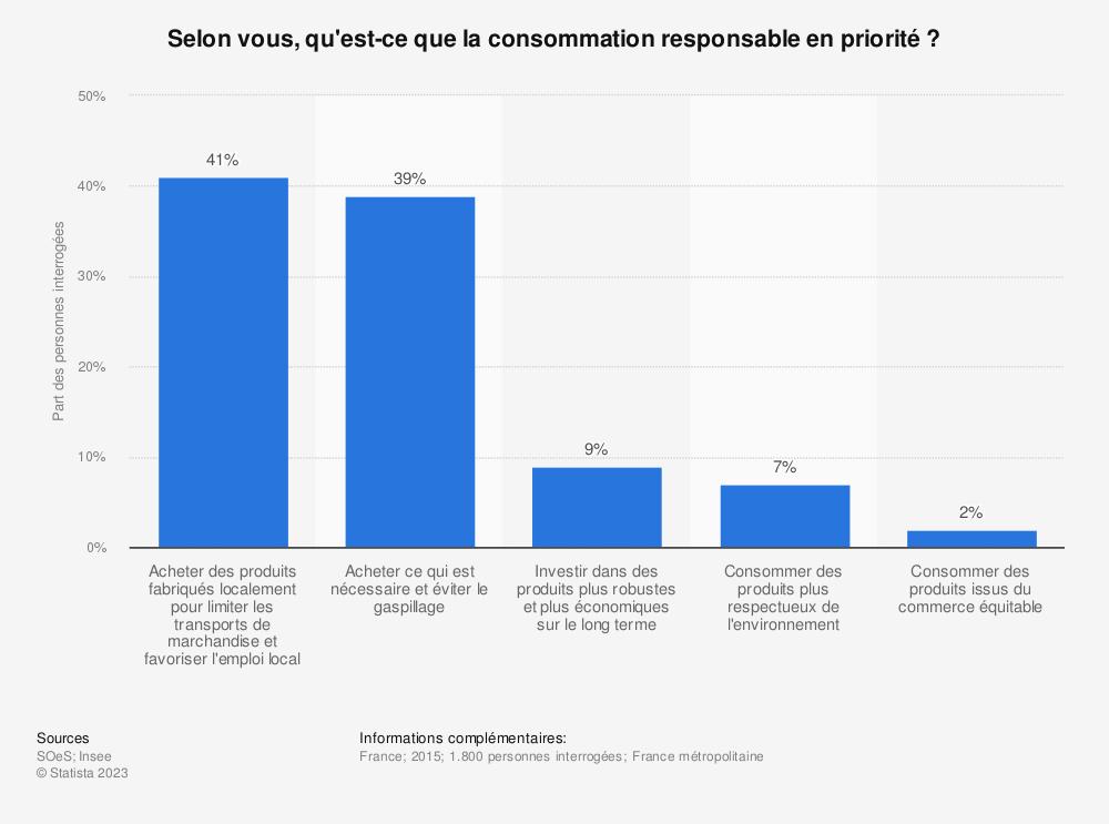 Statistique: Selon vous, qu'est-ce que la consommation responsable en priorité ? | Statista