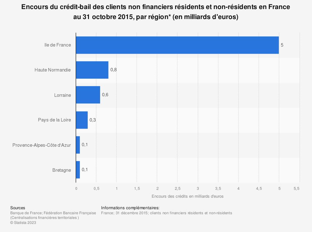 Statistique: Encours du crédit-bail des clients non financiers résidents et non-résidents en France au 31 octobre 2015, par région* (en milliards d'euros) | Statista
