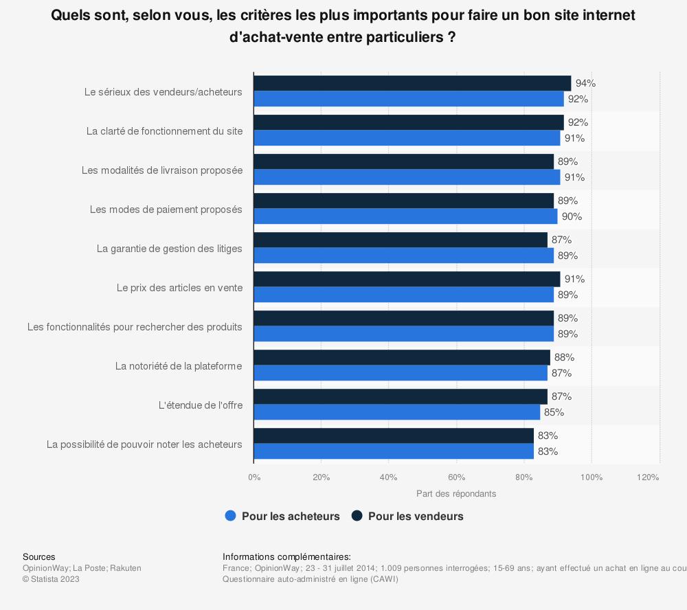 Statistique: Quels sont, selon vous, les critères les plus importants pour faire un bon site internet d'achat-vente entre particuliers ?   Statista