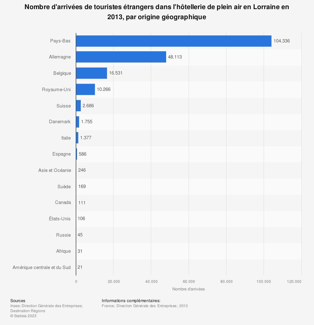 Statistique: Nombre d'arrivées de touristes étrangers dans l'hôtellerie de plein air en Lorraine en 2013, par origine géographique | Statista
