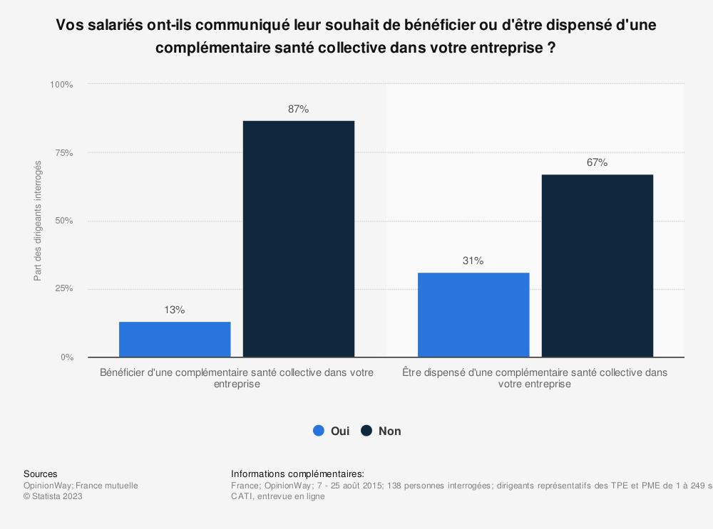 Statistique: Vos salariés ont-ils communiqué leur souhait de bénéficier ou d'être dispensé d'une complémentaire santé collective dans votre entreprise ? | Statista