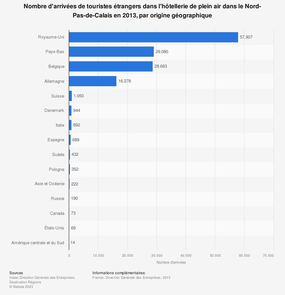 Statistique: Nombre d'arrivées de touristes étrangers dans l'hôtellerie de plein air dans le Nord-Pas-de-Calais en 2013, par origine géographique | Statista