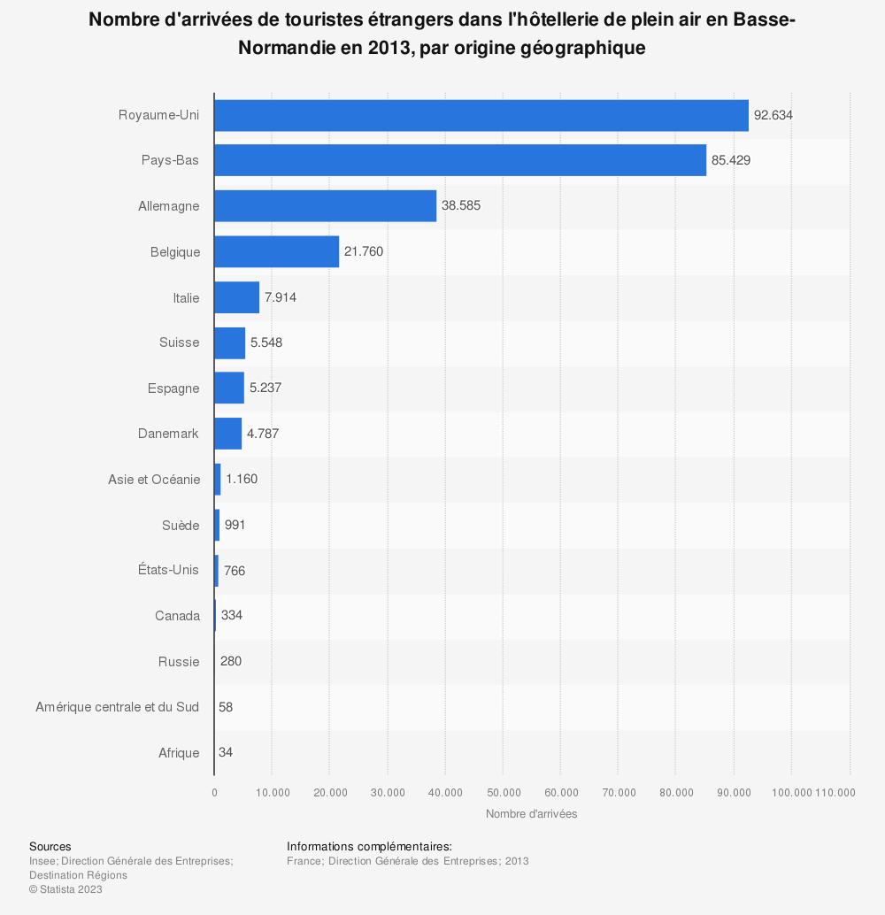 Statistique: Nombre d'arrivées de touristes étrangers dans l'hôtellerie de plein air en Basse-Normandie en 2013, par origine géographique | Statista