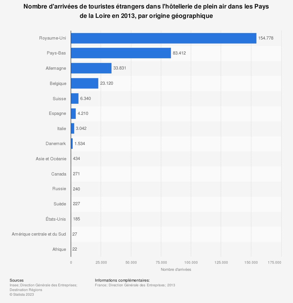 Statistique: Nombre d'arrivées de touristes étrangers dans l'hôtellerie de plein air dans les Pays de la Loire en 2013, par origine géographique | Statista