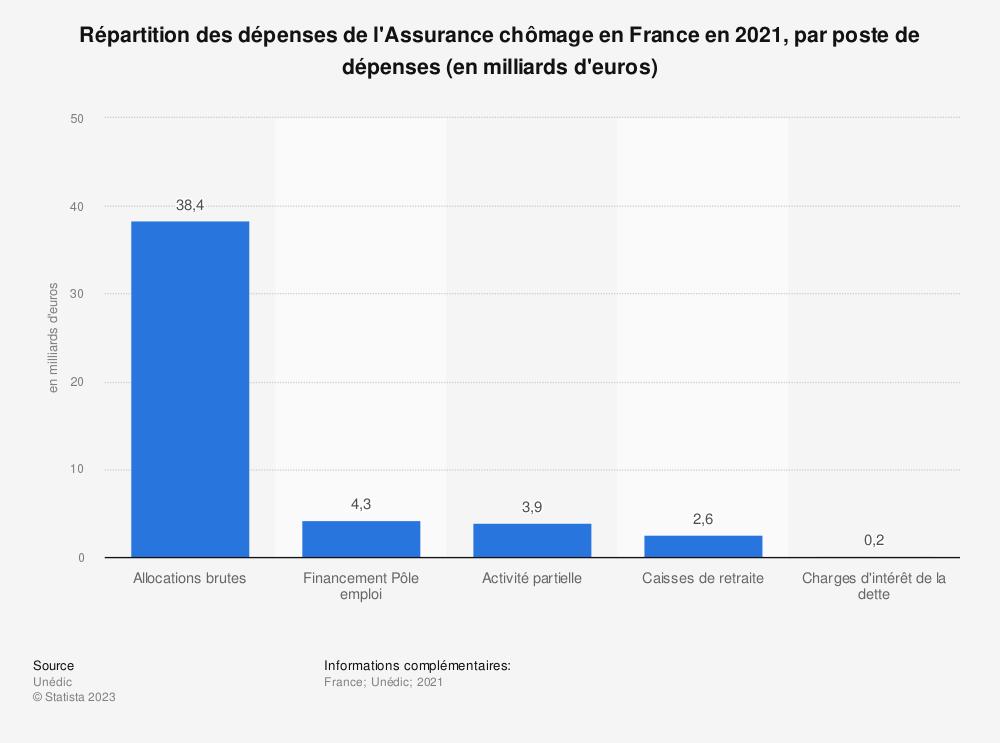 Statistique: Répartition des dépenses de l'Assurance chômage en France en 2018, par poste de dépenses (en milliards d'euros) | Statista