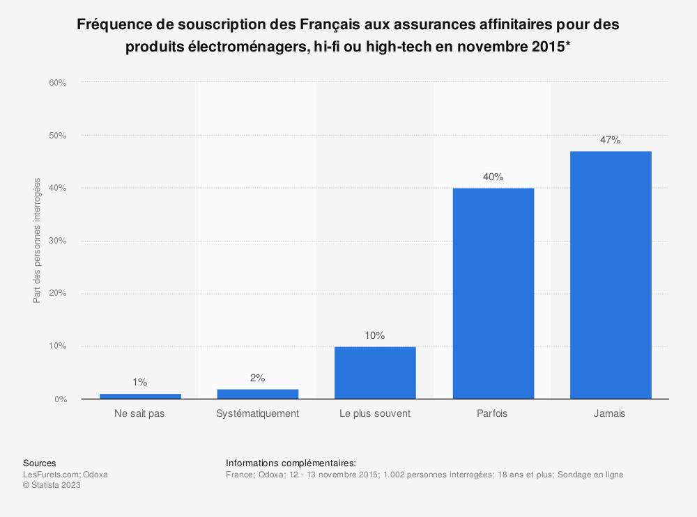 Statistique: Fréquence de souscription des Français aux assurances affinitaires pour des produits électroménagers, hi-fi ou high-tech en novembre 2015* | Statista