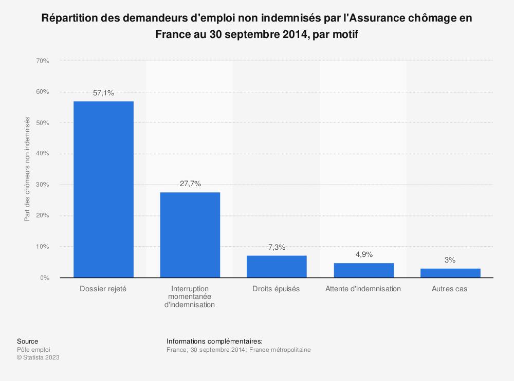 Statistique: Répartition des demandeurs d'emploi non indemnisés par l'Assurance chômage en France au 30 septembre 2014, par motif | Statista