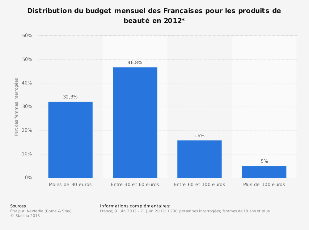 Statistique: Distribution du budget mensuel des Françaises pour les produits de beauté en 2012* | Statista
