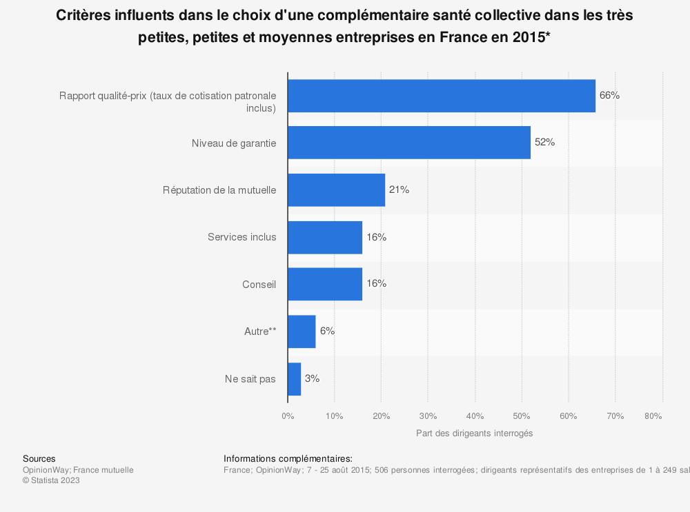 Statistique: Critères influents dans le choix d'une complémentaire santé collective dans les très petites, petites et moyennes entreprises en France en 2015* | Statista