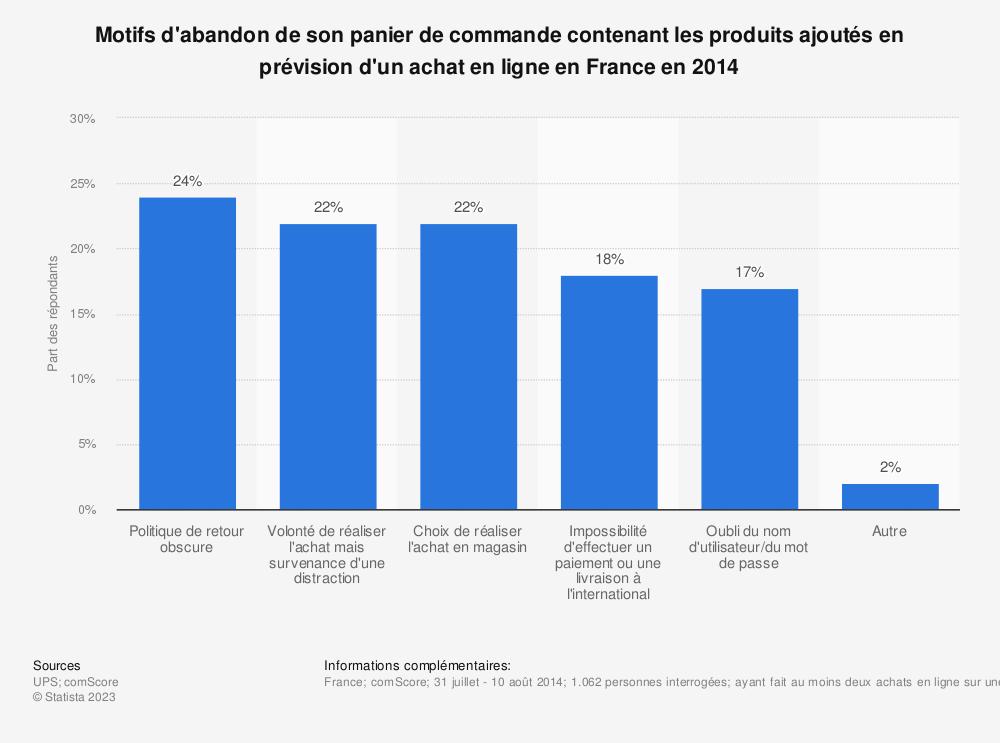 Statistique: Motifs d'abandon de son panier de commande contenant les produits ajoutés en prévision d'un achat en ligne en France en 2014 | Statista