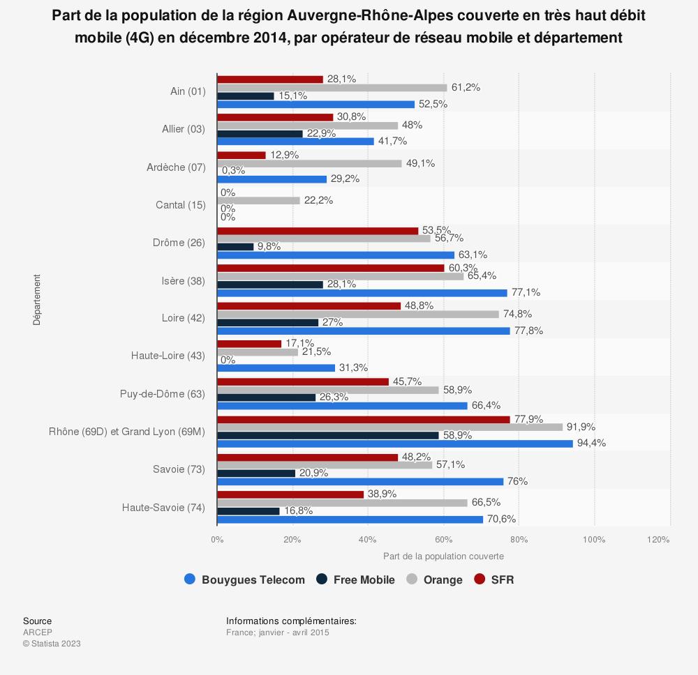 Statistique: Part de la population de la région Auvergne-Rhône-Alpes couverte en très haut débit mobile (4G) en décembre 2014, par opérateur de réseau mobile et département | Statista