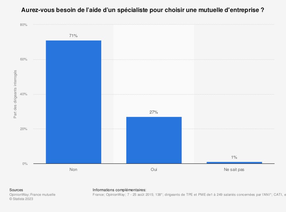 Statistique: Aurez-vous besoin de l'aide d'un spécialiste pour choisir une mutuelle d'entreprise ? | Statista