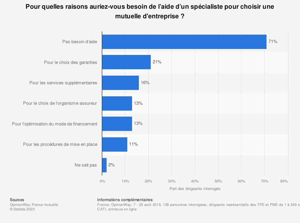 Statistique: Pour quelles raisons auriez-vous besoin de l'aide d'un spécialiste pour choisir une mutuelle d'entreprise ? | Statista