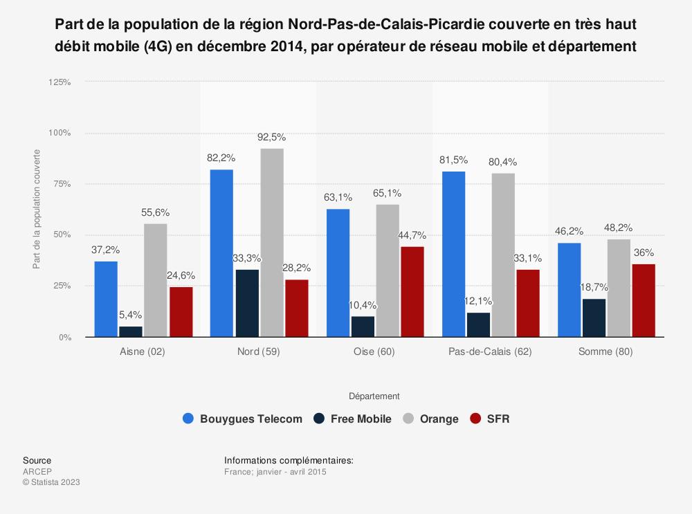 Statistique: Part de la population de la région Nord-Pas-de-Calais-Picardie couverte en très haut débit mobile (4G) en décembre 2014, par opérateur de réseau mobile et département | Statista