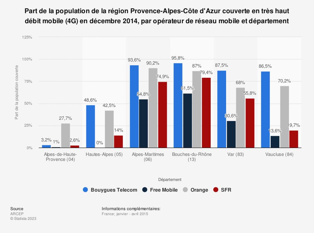 Statistique: Part de la population de la région Provence-Alpes-Côte d'Azur couverte en très haut débit mobile (4G) en décembre 2014, par opérateur de réseau mobile et département | Statista