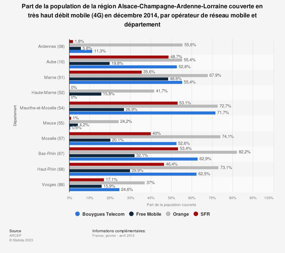Statistique: Part de la population de la région Alsace-Champagne-Ardenne-Lorraine couverte en très haut débit mobile (4G) en décembre 2014, par opérateur de réseau mobile et département | Statista
