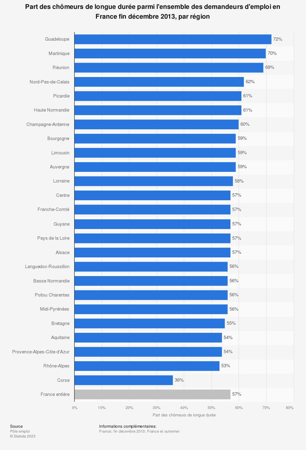 Statistique: Part des chômeurs de longue durée parmi l'ensemble des demandeurs d'emploi en France fin décembre 2013, par région | Statista